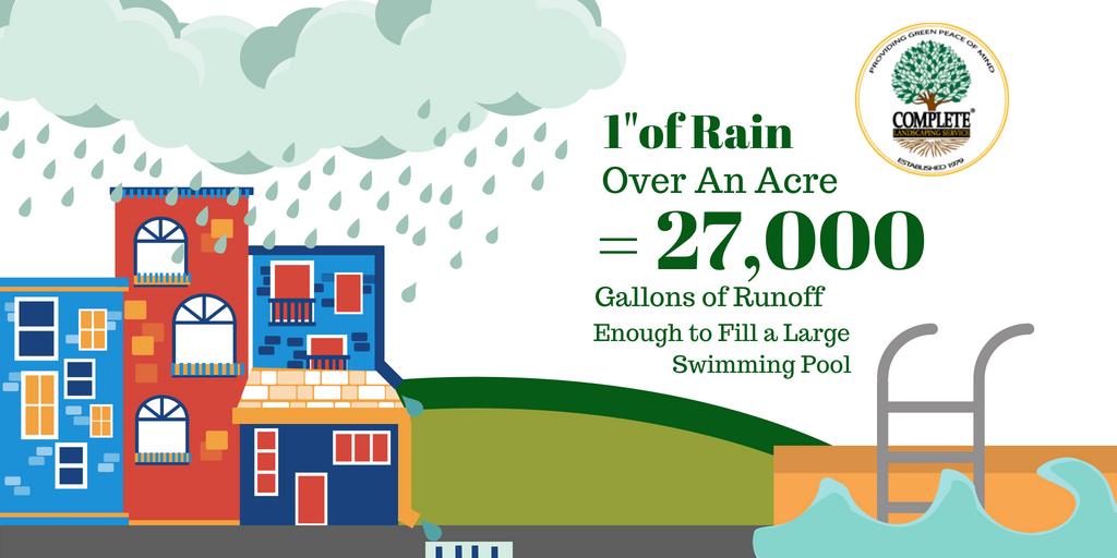 Storm Water Runoff Graphic